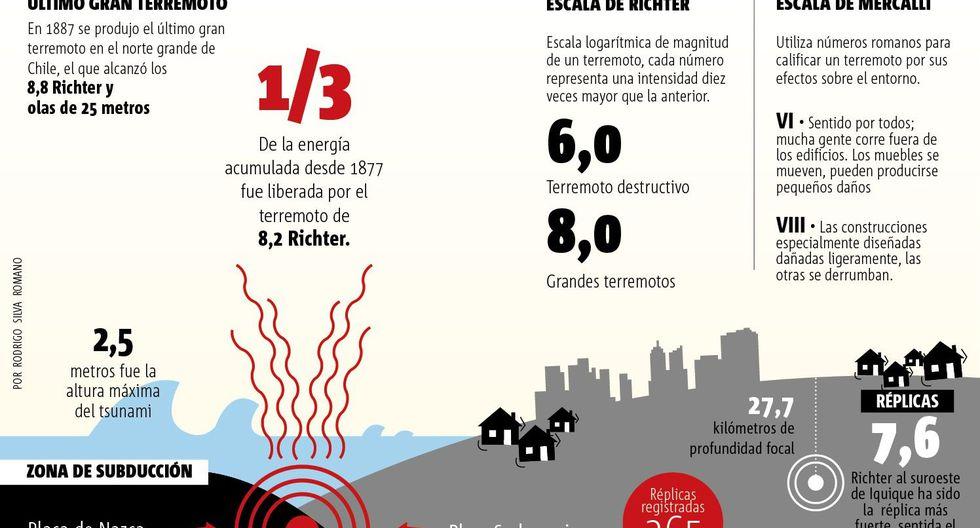(Infografía: Publimetro Chile)