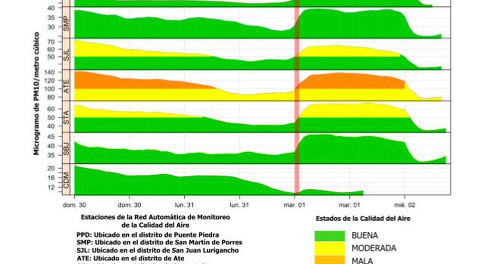 Se registró una reducción en promedio de hasta 70% en las concentraciones de partículas (PM10 y PM2.5). (Foto: Senamhi)