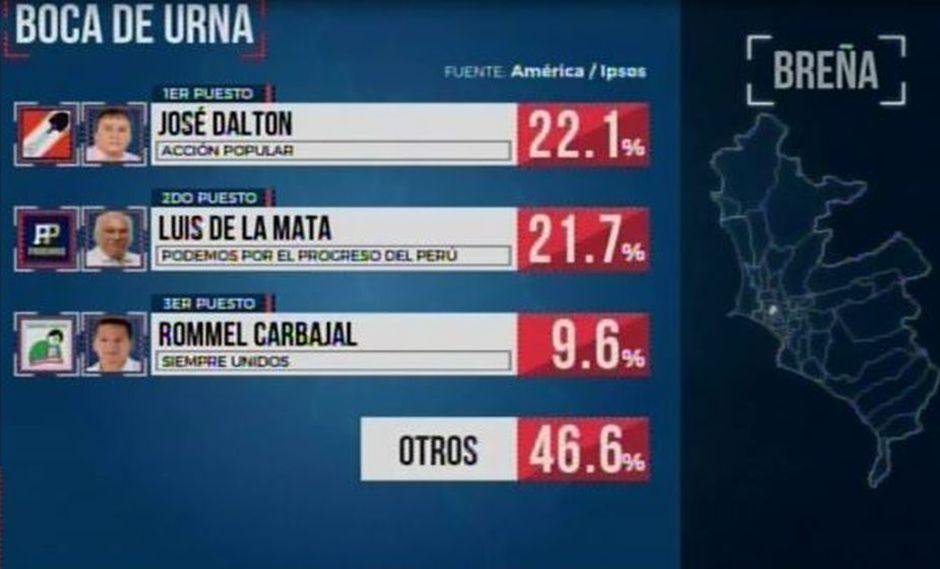 Empate técnico entre José Dalton y Luis de la Mata, según boca de urna de América - Ipsos. (Foto: América TV)